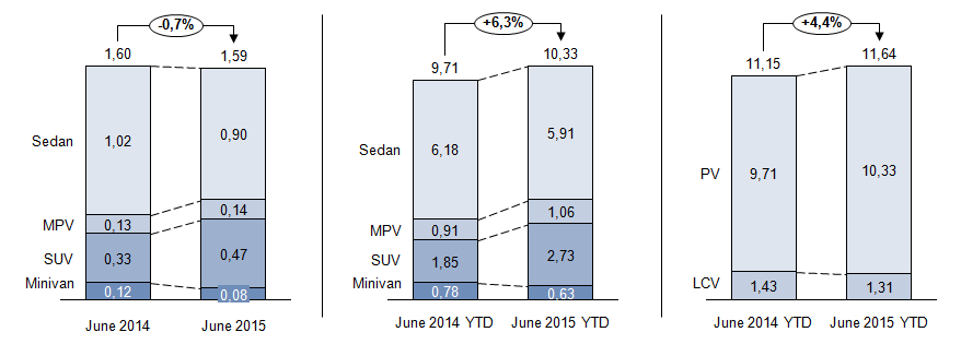 in mn units. China Light Vehicle Production - YTD June 2015. Source: CAAM