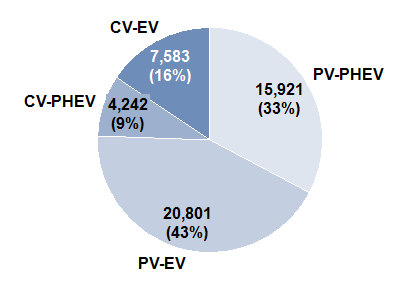 Production of new energy vehicles in China until end of May 2015