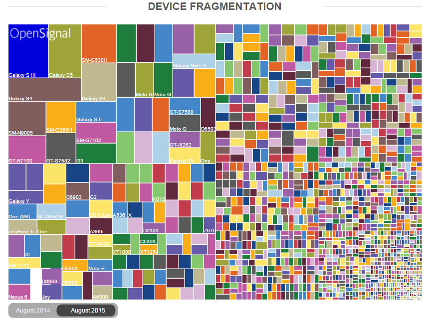 Android Device Fragmentation - opensignal.com