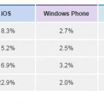 Smartphone OS Market Shares - IDC.com