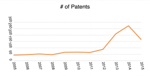 Increase in patents from tech companies in automotive area - forbes.com